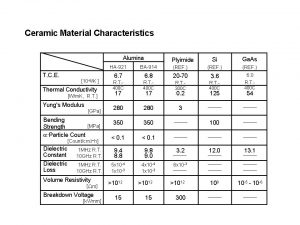 Ceramic Material Characteristics